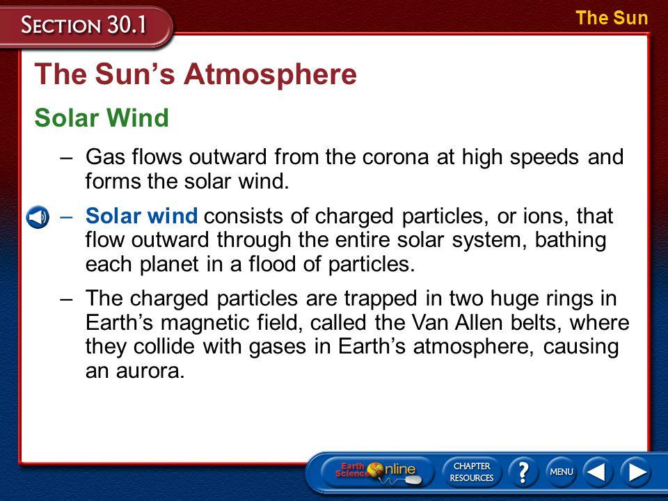 The Sun's Atmosphere Solar Wind