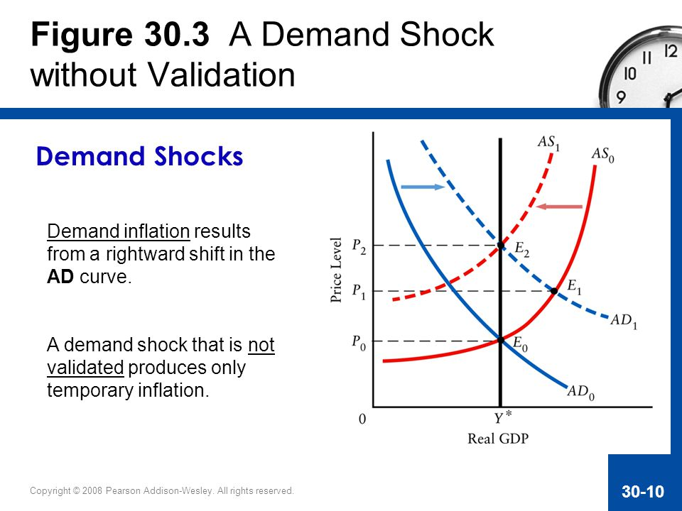 Figure 30.3 A Demand Shock without Validation