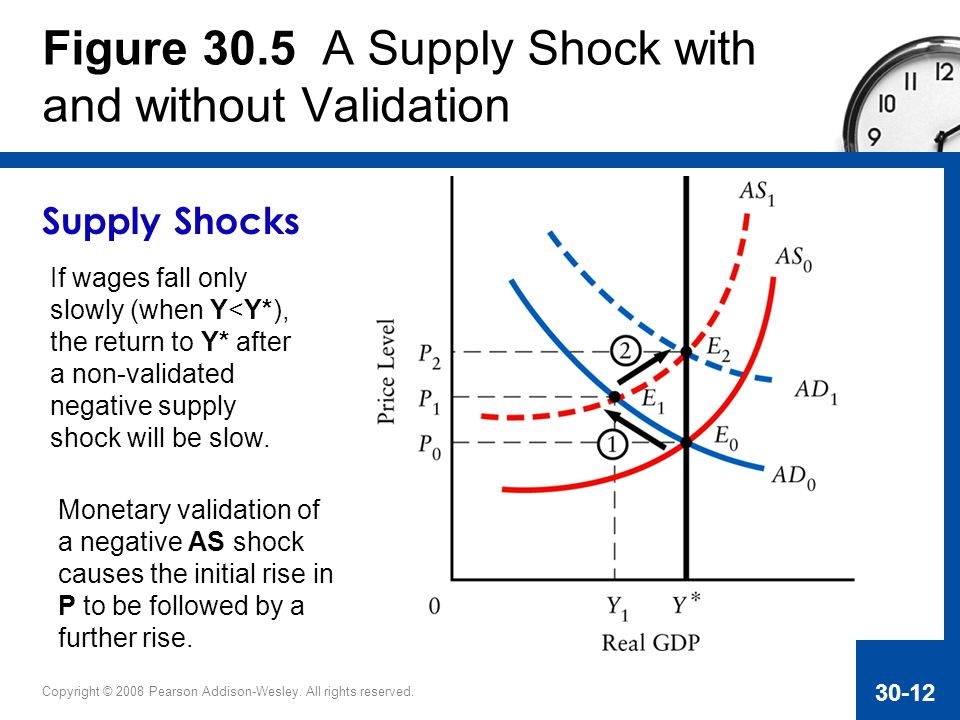 Figure 30.5 A Supply Shock with and without Validation