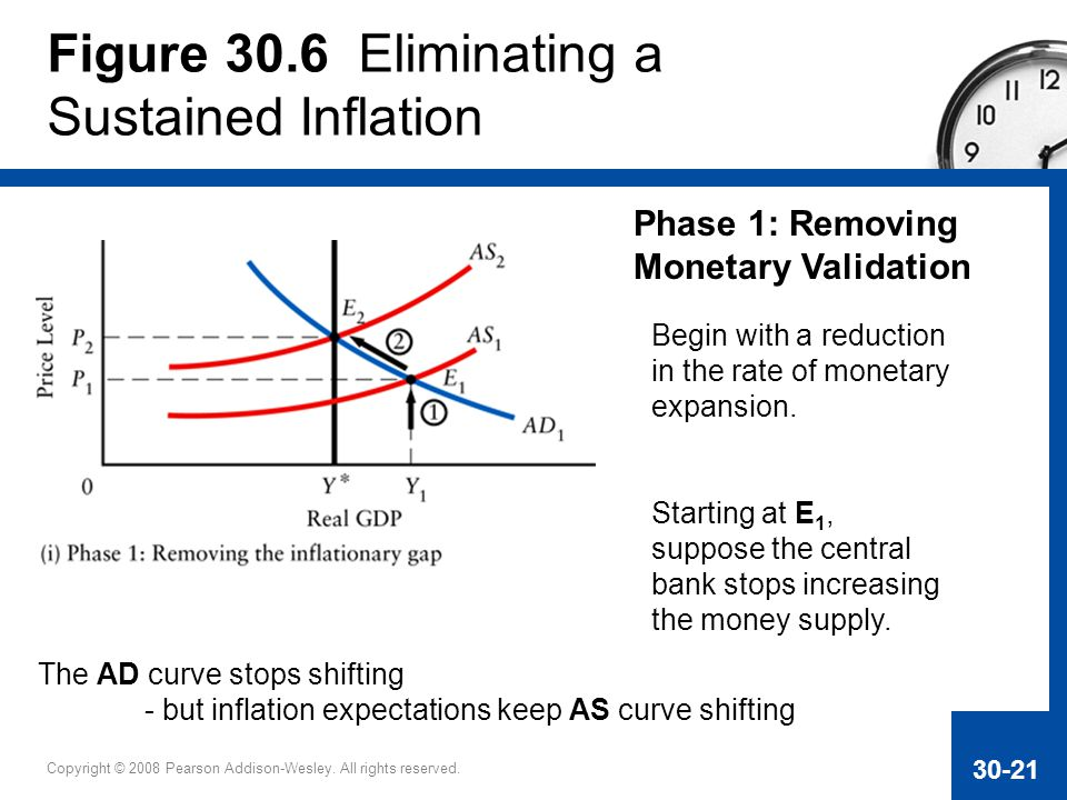 Figure 30.6 Eliminating a Sustained Inflation