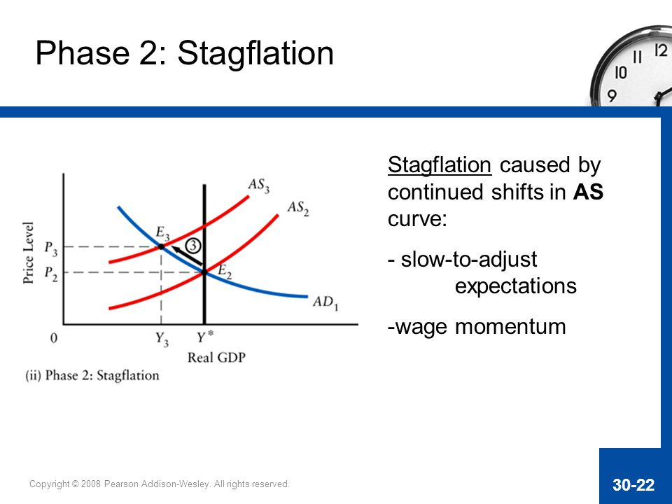 Phase 2: Stagflation Stagflation caused by continued shifts in AS curve: - slow-to-adjust expectations.
