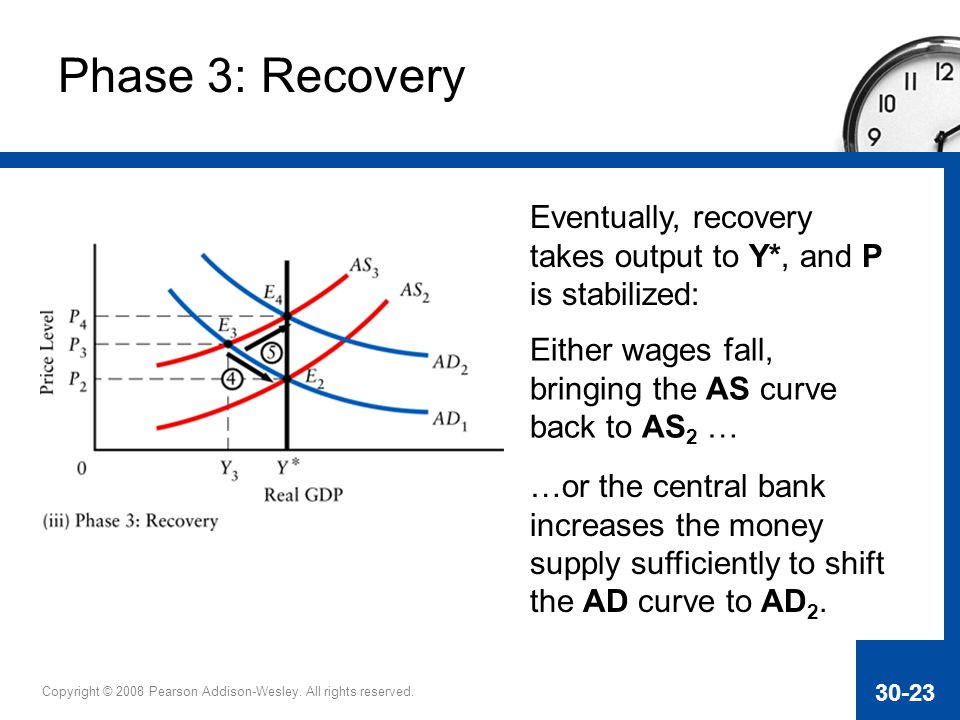 Phase 3: Recovery Eventually, recovery takes output to Y*, and P is stabilized: Either wages fall, bringing the AS curve back to AS2 …