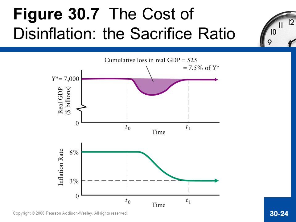 Figure 30.7 The Cost of Disinflation: the Sacrifice Ratio