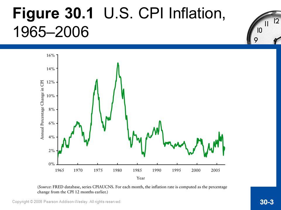 Figure 30.1 U.S. CPI Inflation, 1965–2006