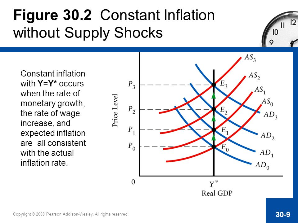 Figure 30.2 Constant Inflation without Supply Shocks
