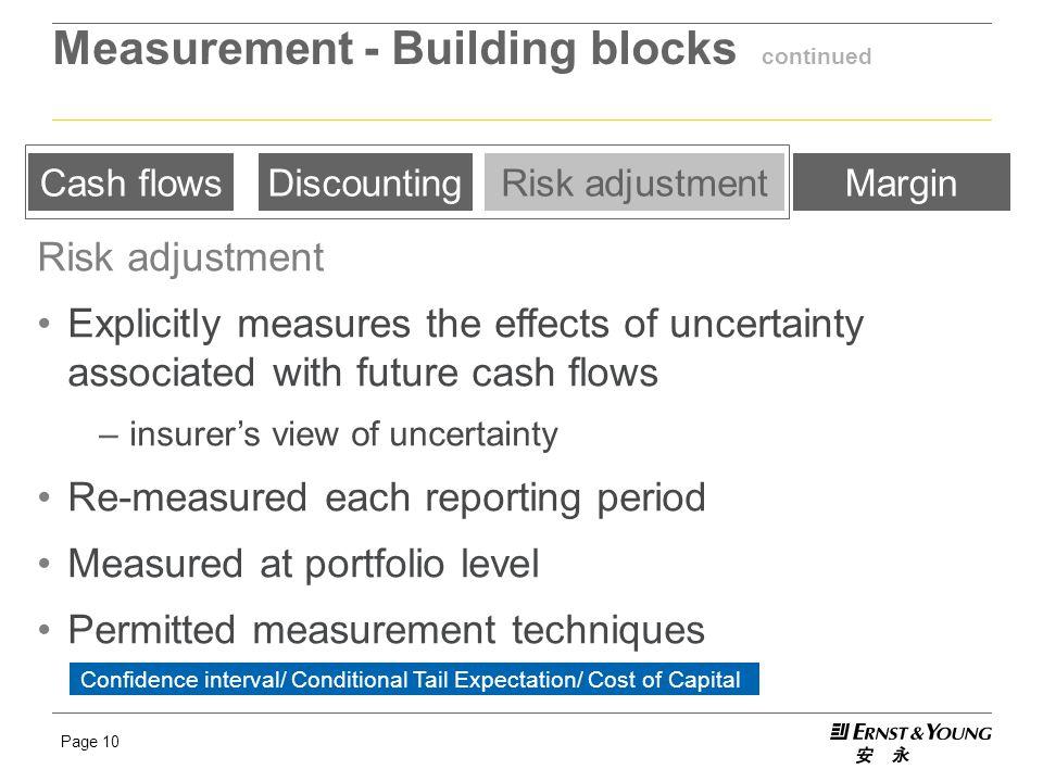 Measurement - Building blocks continued