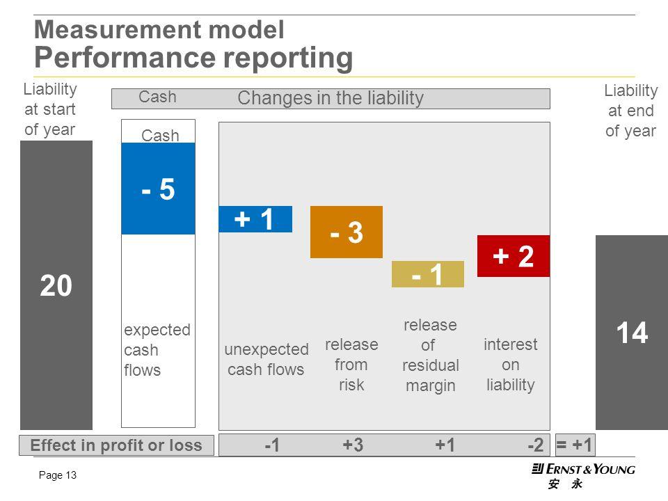 Measurement model Performance reporting