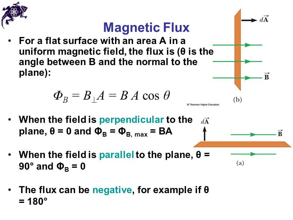 Magnetic Flux ΦB = BA = B A cos θ