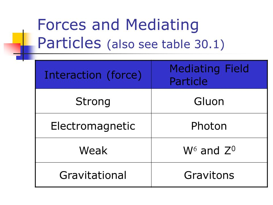 Forces and Mediating Particles (also see table 30.1)