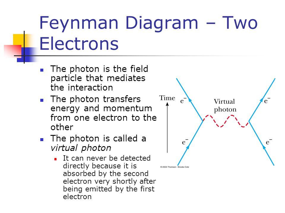Feynman Diagram – Two Electrons