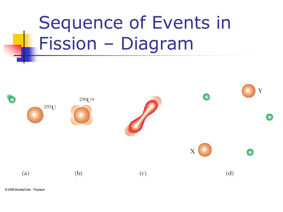 Sequence of Events in Fission – Diagram