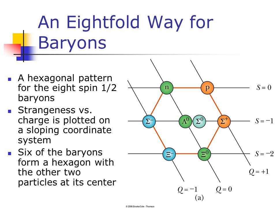 An Eightfold Way for Baryons