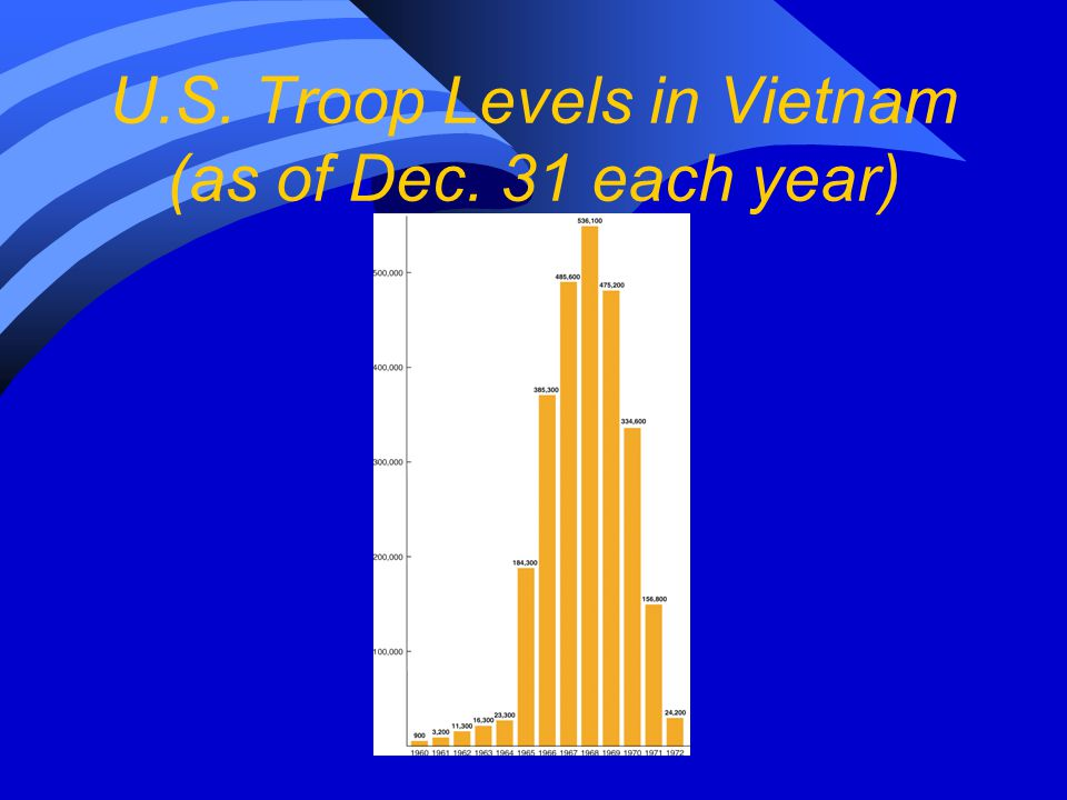U.S. Troop Levels in Vietnam (as of Dec. 31 each year)