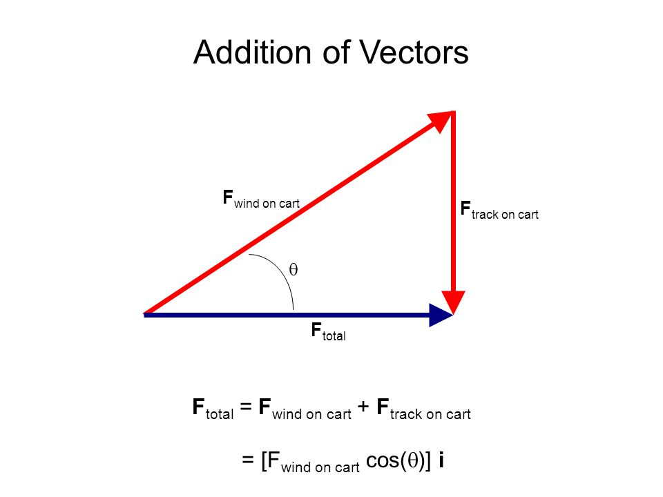 Addition of Vectors Ftotal = Fwind on cart + Ftrack on cart