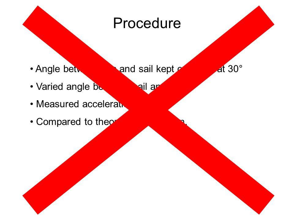 Procedure Angle between fan and sail kept constant at 30°