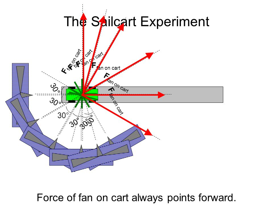 The Sailcart Experiment