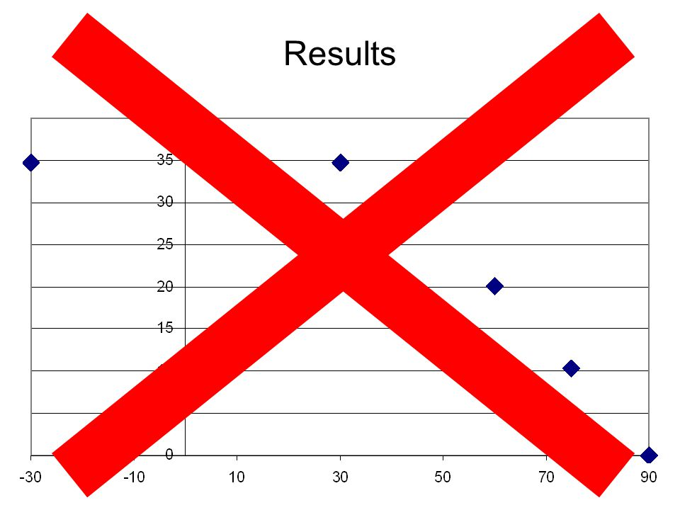 Results Here's a graph of the results for one mass.