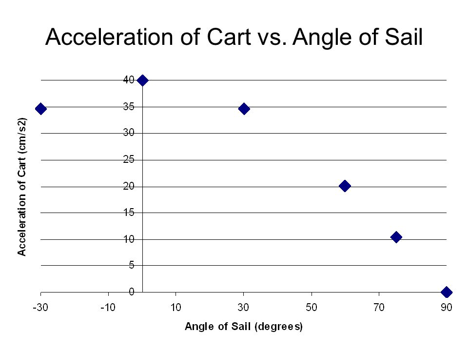 Acceleration of Cart vs. Angle of Sail