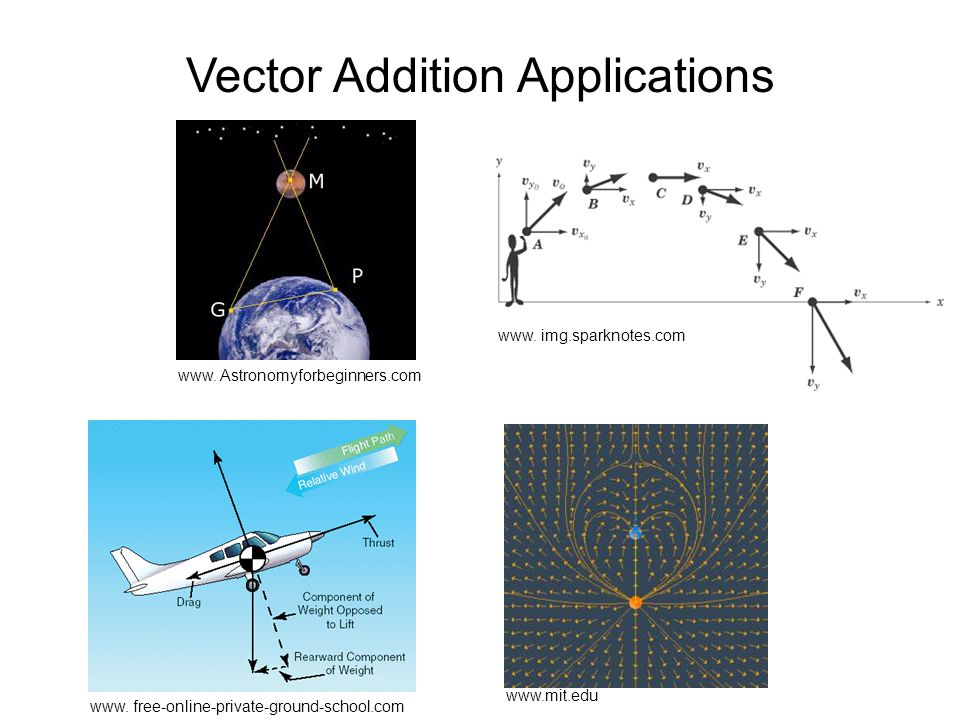 Vector Addition Applications