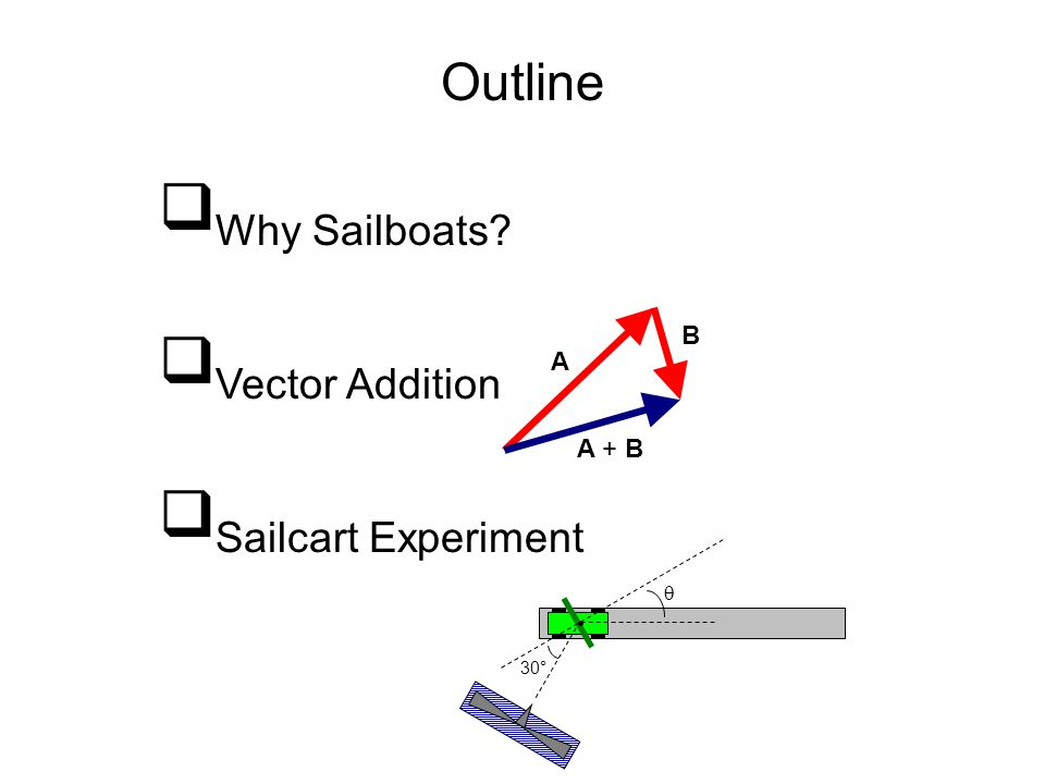 Why Sailboats Vector Addition Sailcart Experiment Outline B A A + B 