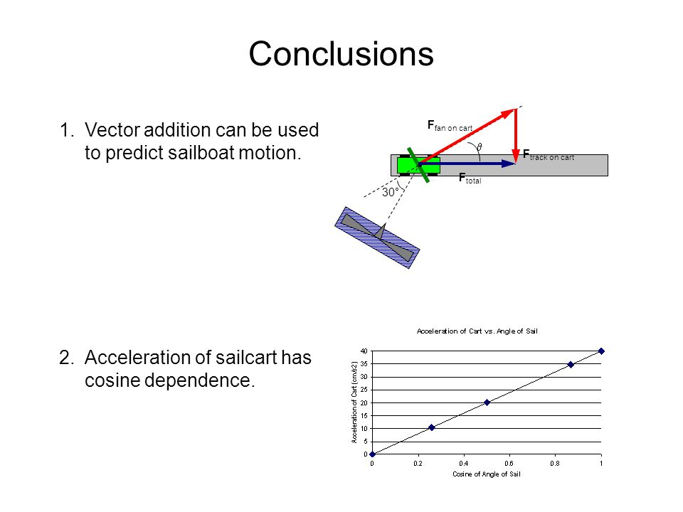 Conclusions Vector addition can be used to predict sailboat motion.