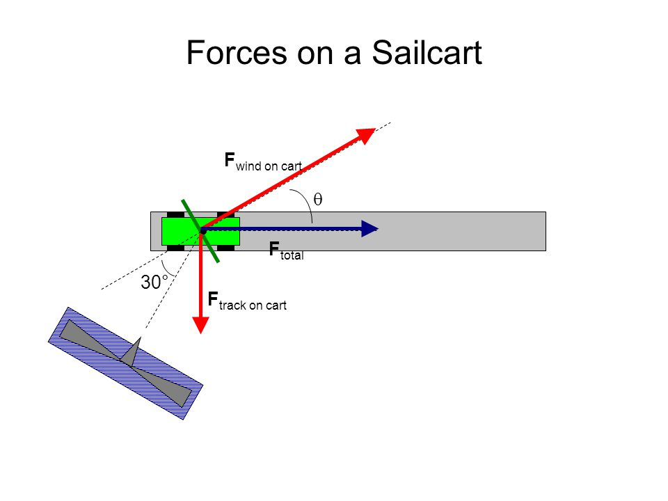 Forces on a Sailcart Fwind on cart  Ftotal 30° Ftrack on cart