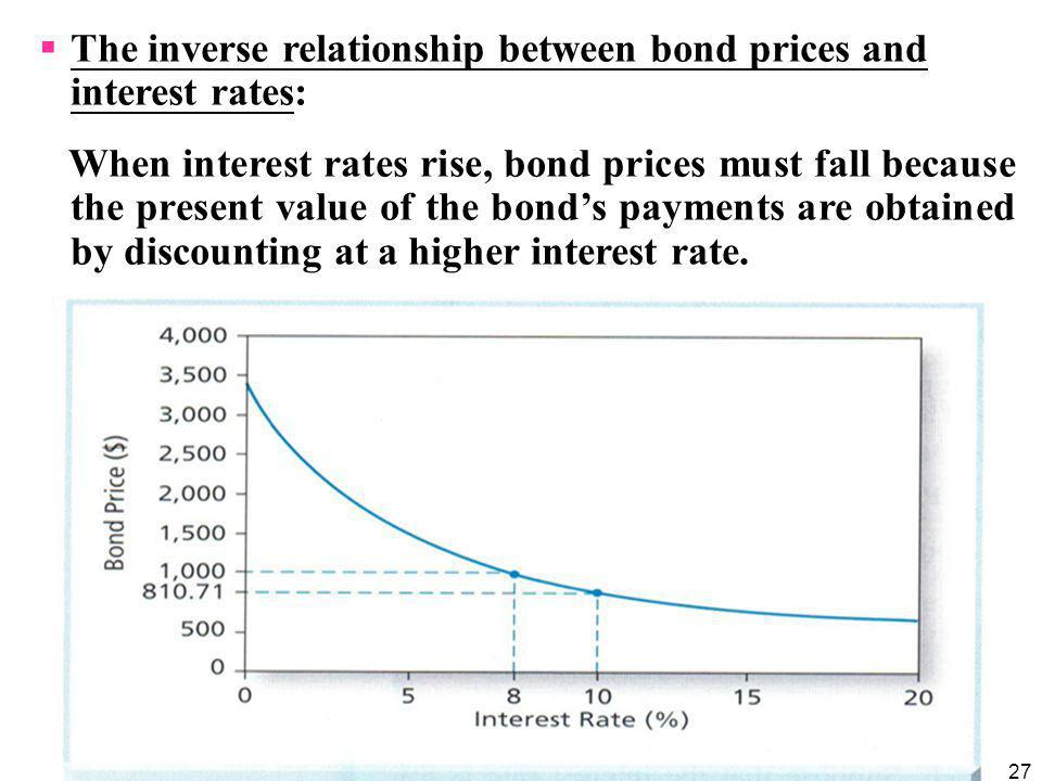 The inverse relationship between bond prices and interest rates: