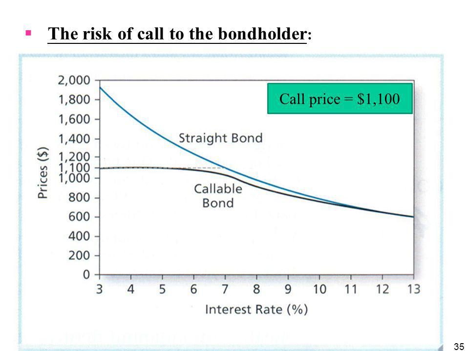 The risk of call to the bondholder: