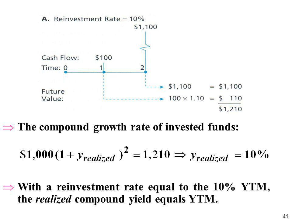 The compound growth rate of invested funds: