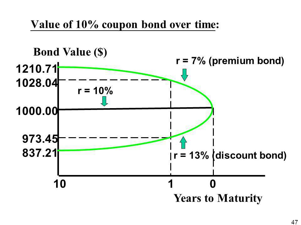 Value of 10% coupon bond over time: