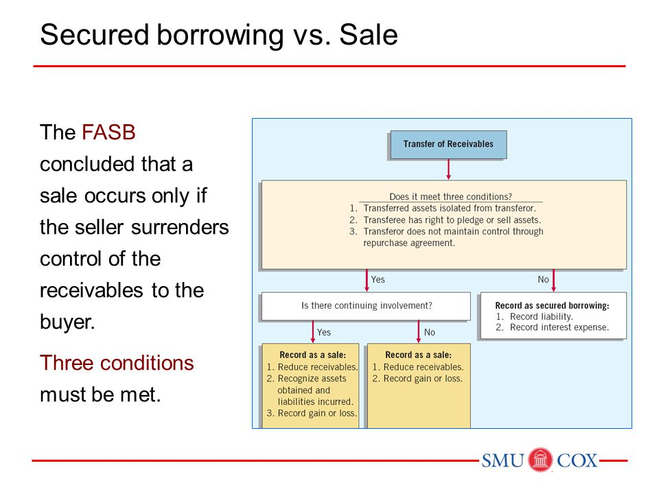 Secured borrowing vs. Sale