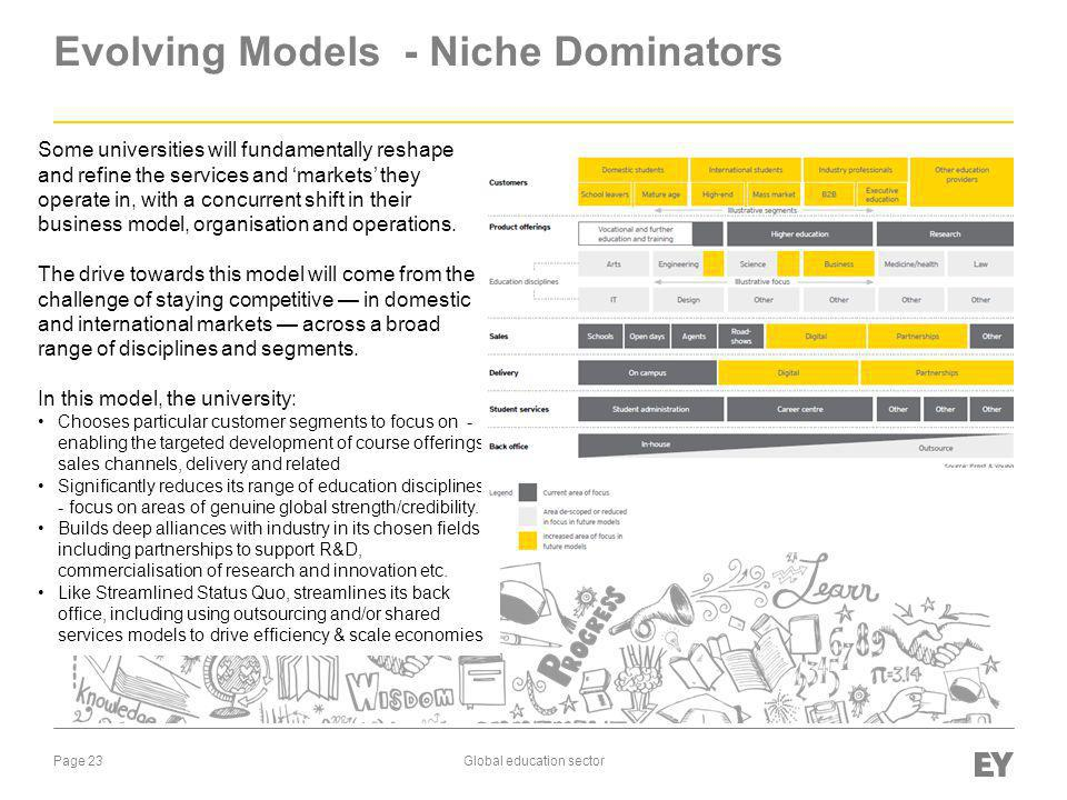 Evolving Models - Niche Dominators