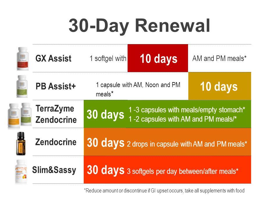30-Day Renewal 10 days 10 days 30 days