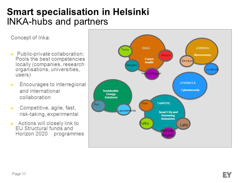 Smart specialisation in Helsinki INKA-hubs and partners