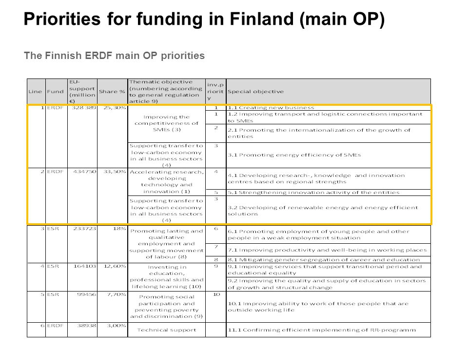 Priorities for funding in Finland (main OP)