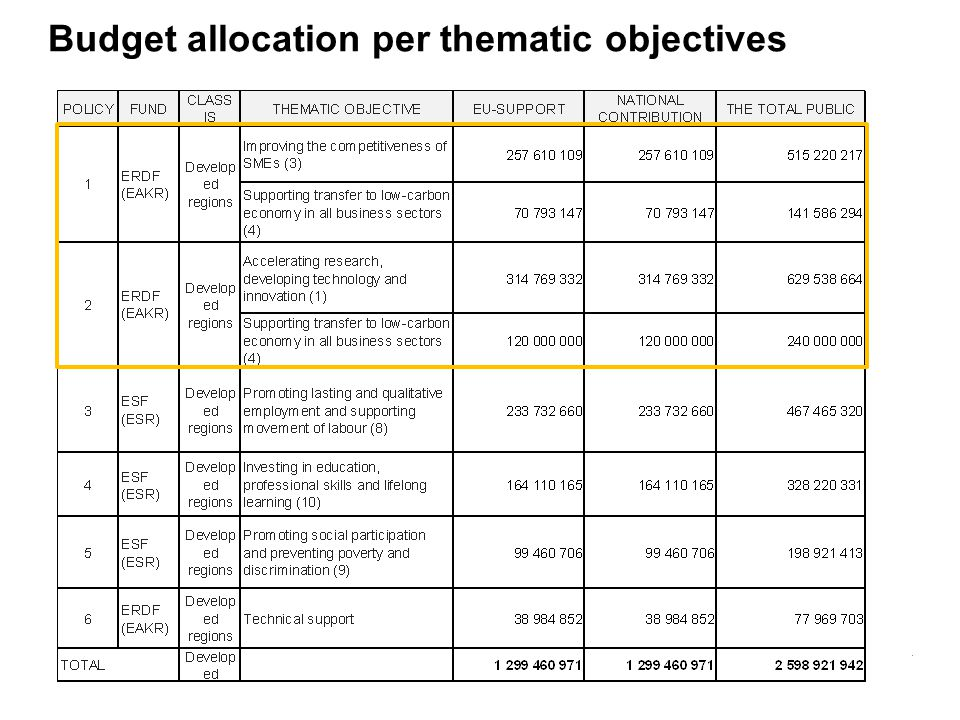 Budget allocation per thematic objectives