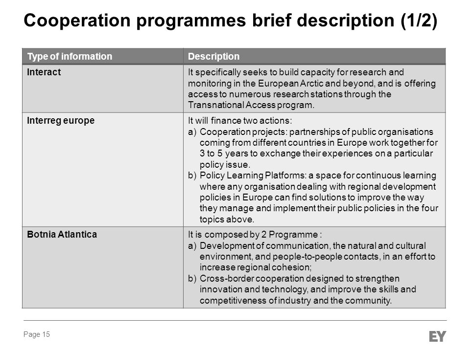 Cooperation programmes brief description (1/2)