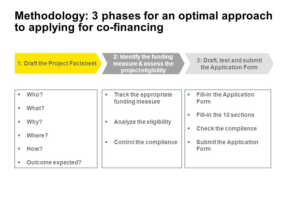 Methodology: 3 phases for an optimal approach to applying for co-financing
