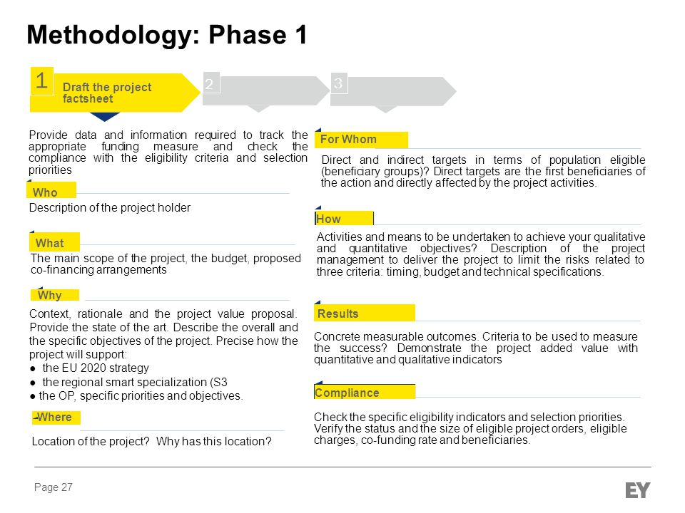 Methodology: Phase 1 1 2 3 Draft the project factsheet