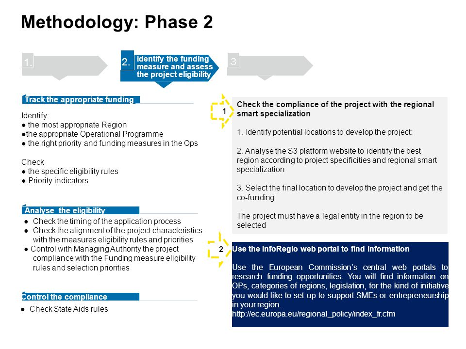 Methodology: Phase 2 1. 2. Identify the funding measure and assess the project eligibility. 3.