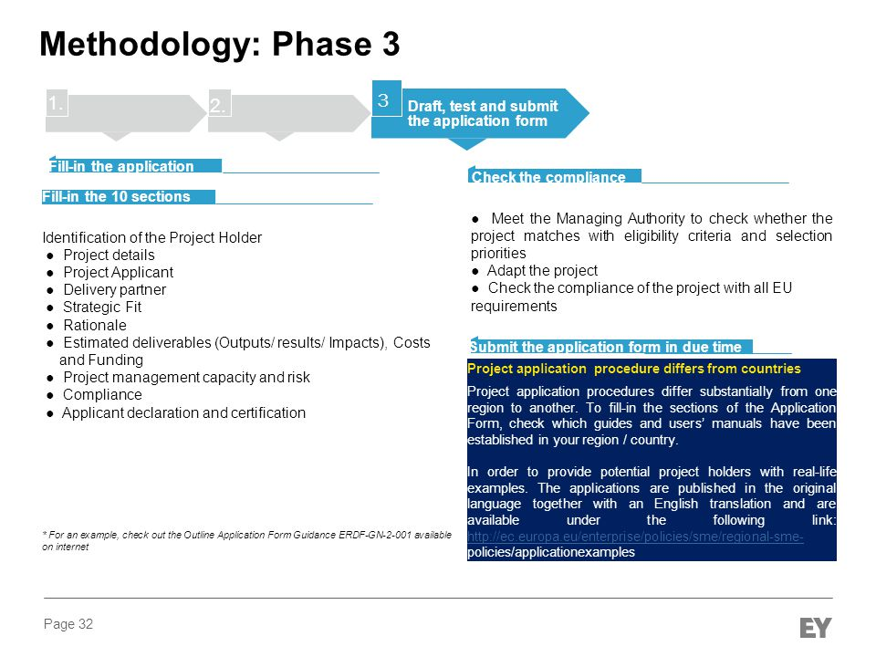 Methodology: Phase 3 1. 3. 2. Draft, test and submit the application form. Fill-in the application form*