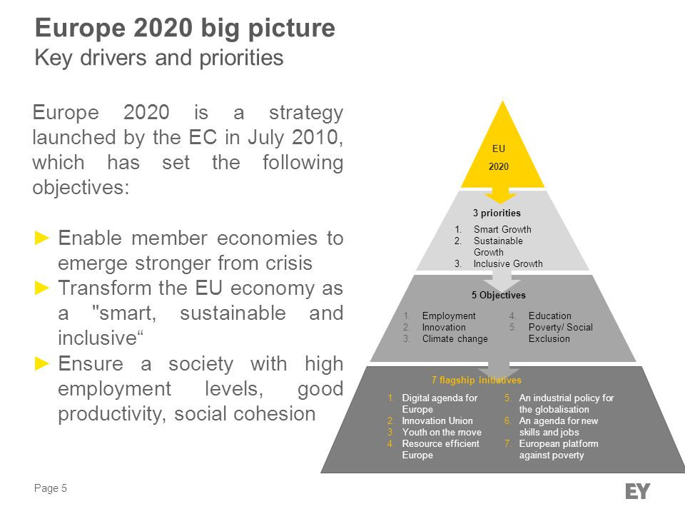 Europe 2020 big picture Key drivers and priorities