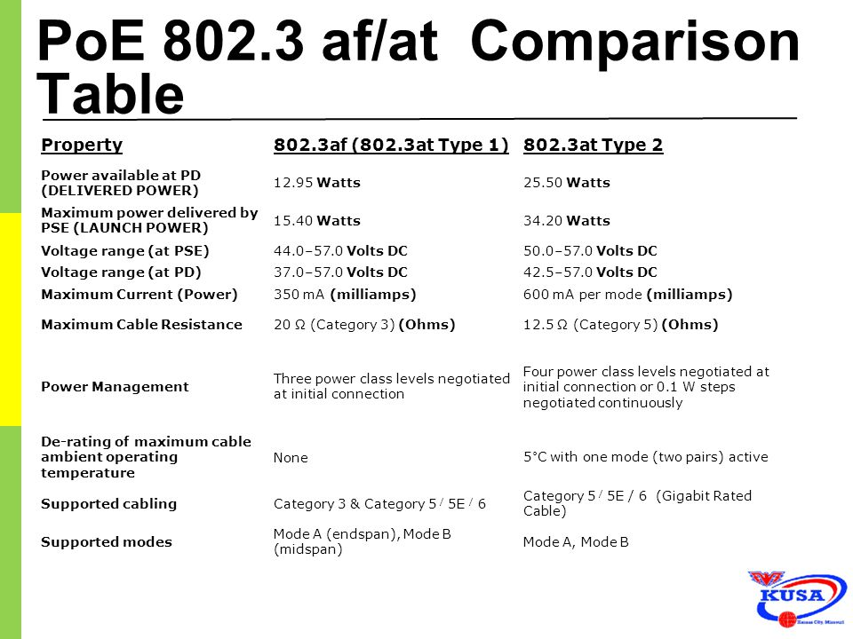 PoE 802.3 af/at Comparison Table