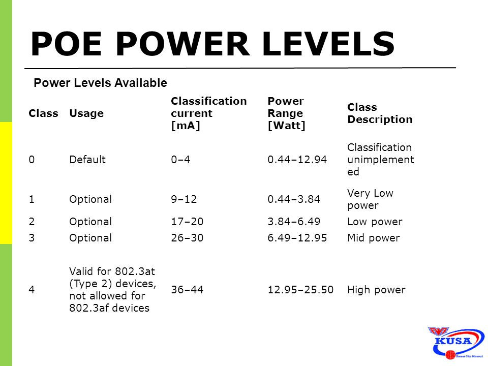 POE POWER LEVELS Power Levels Available Class Usage