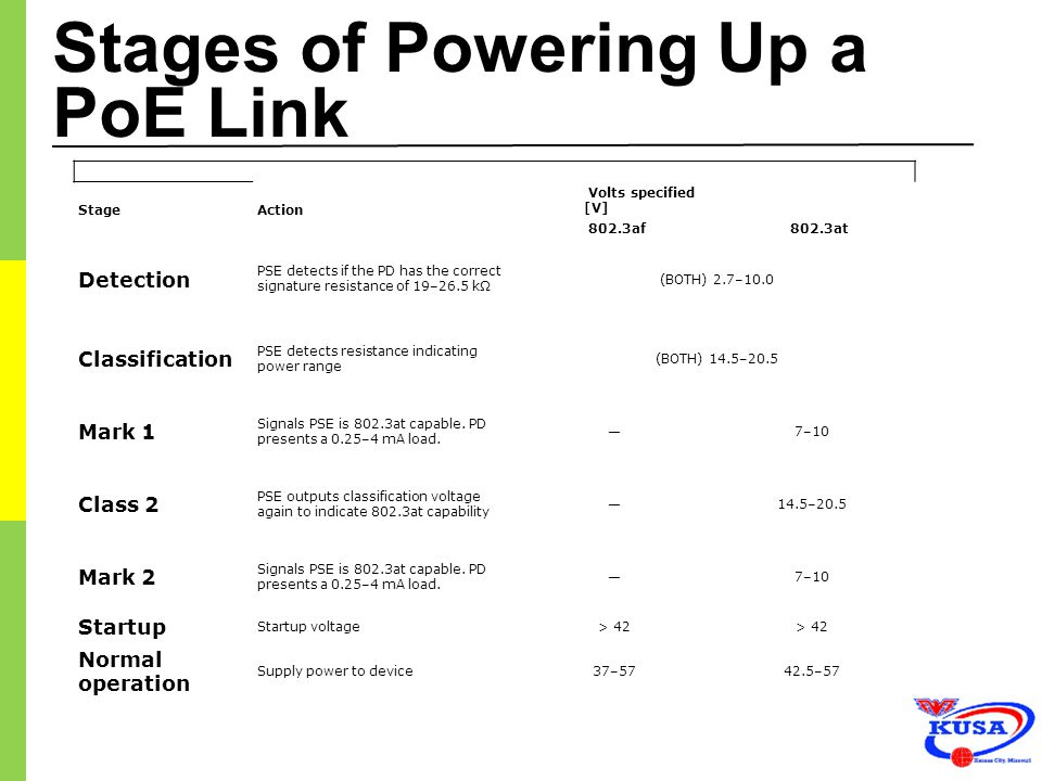 Stages of Powering Up a PoE Link