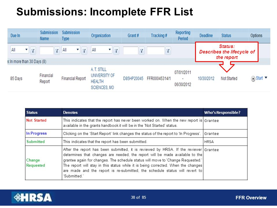 Submissions: Incomplete FFR List
