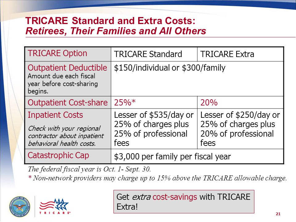 TRICARE Standard and Extra Costs: Retirees, Their Families and All Others
