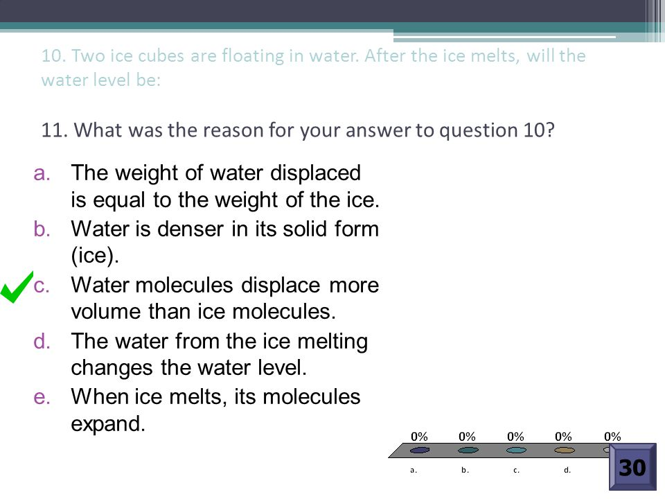 The weight of water displaced is equal to the weight of the ice.