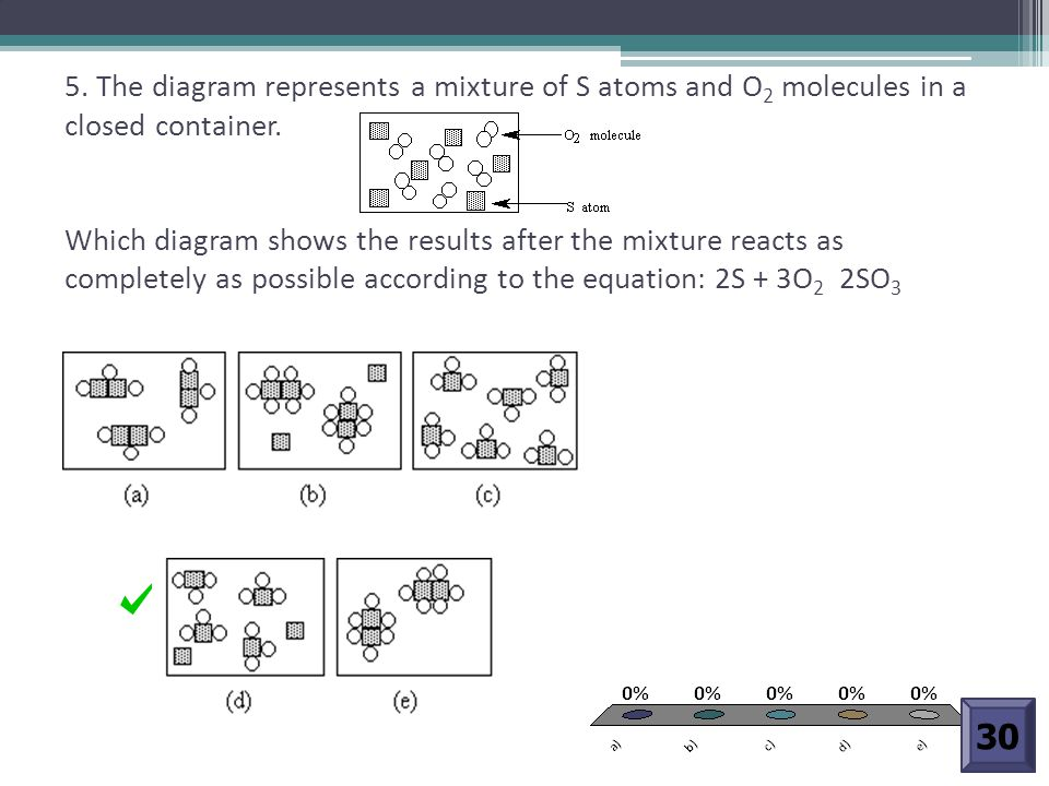 5. The diagram represents a mixture of S atoms and O2 molecules in a closed container. Which diagram shows the results after the mixture reacts as completely as possible according to the equation: 2S + 3O2 2SO3