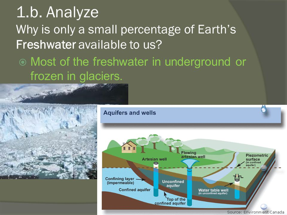 1.b. Analyze Why is only a small percentage of Earth's Freshwater available to us